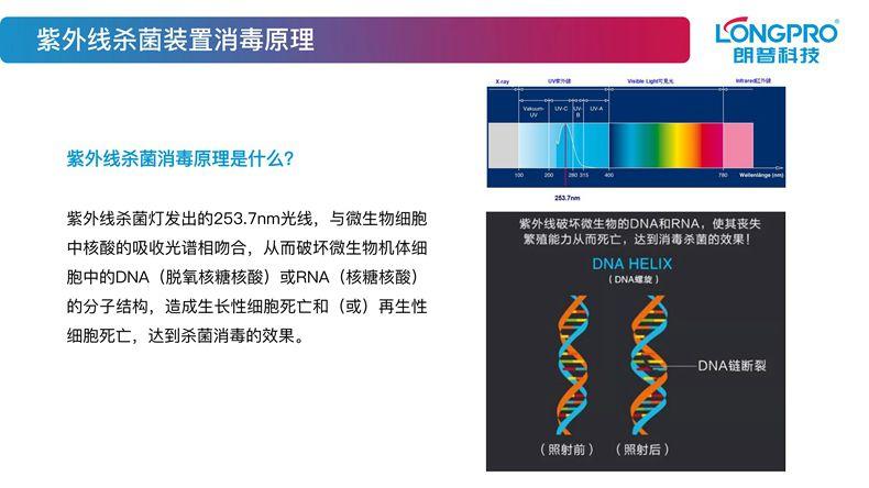 朗普科技公司ppt——紫外线(最终版)_06.jpg